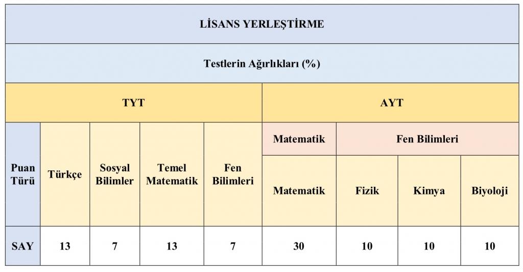 Sayısal test ağırlıkları